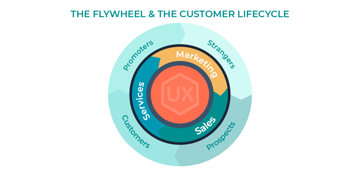 The Flywheel and Customer Lifecycle Graphic