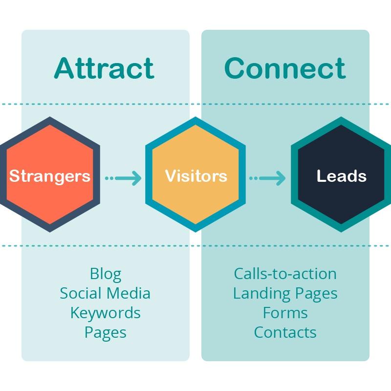 UX-Inbound-Methodology-Marketing