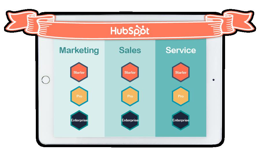 HubSpot Marketing, Sales and Customer Service Hubs